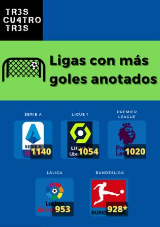 Ligas con más goles anotados