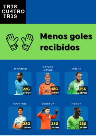 Datos temporada 20/21 menos goles recibidos