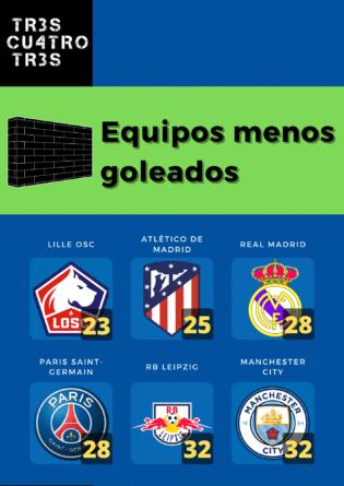 Datos temporada 20/21 equipos menos goleados