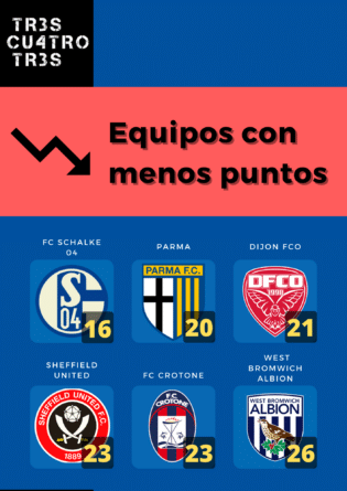 Datos temporada 20/21 equipos menos puntos